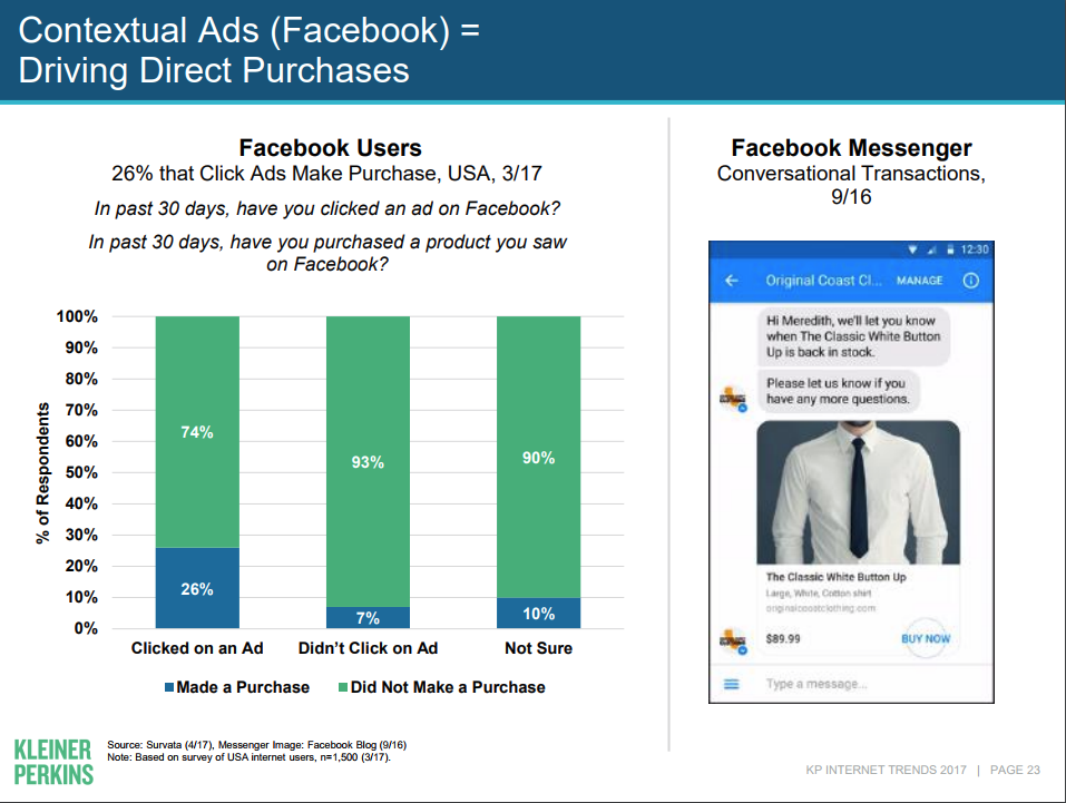 Facebook Ads Driving Purchases Graph