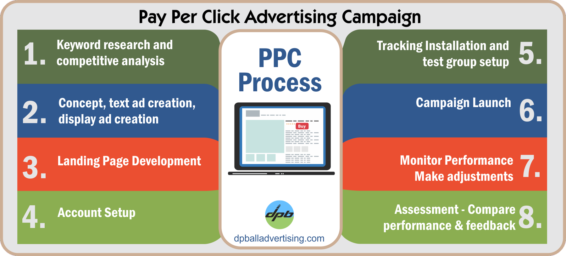 Pay-Per-Click Advertising Process