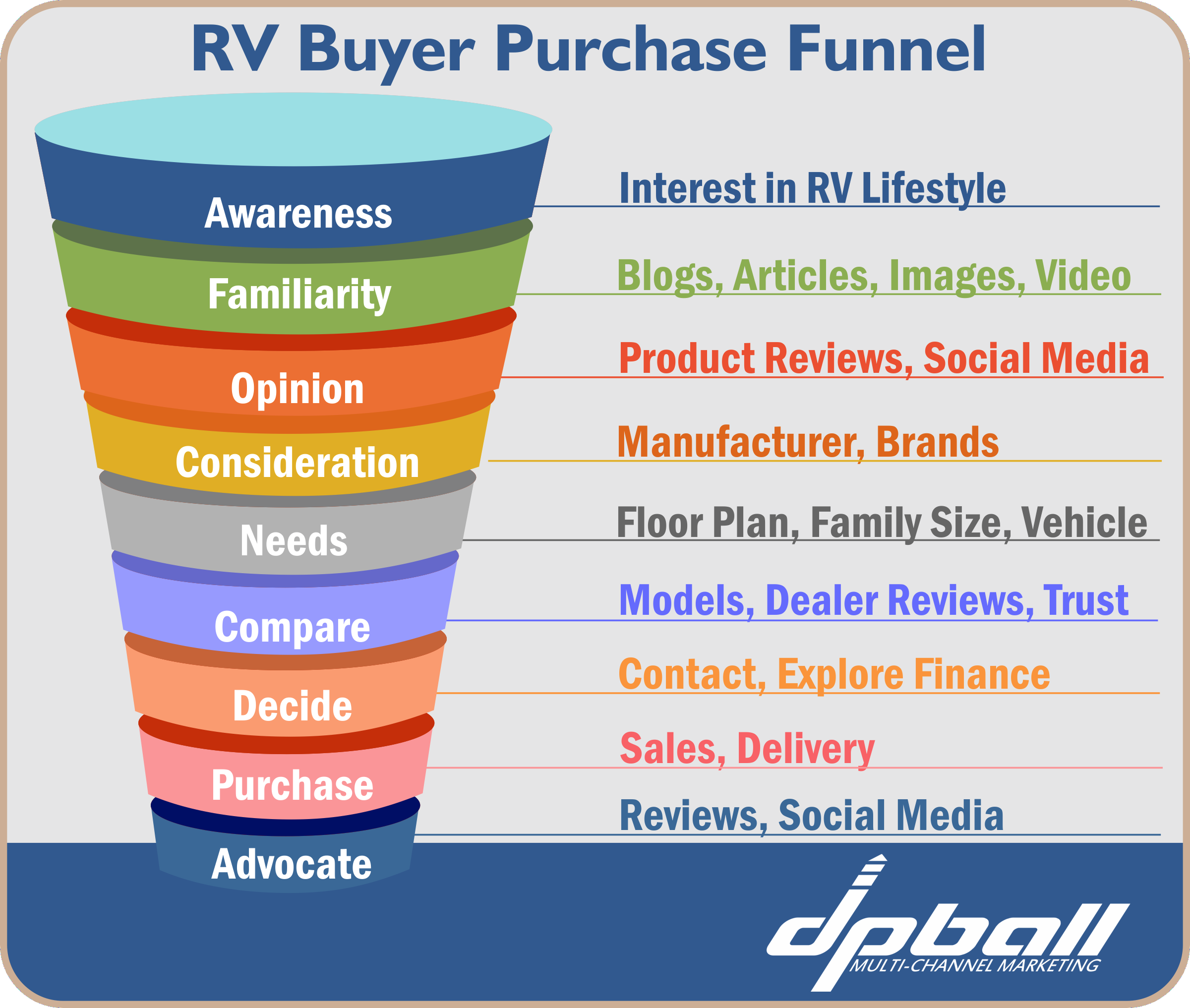 RV Buyer Purchase Funnel