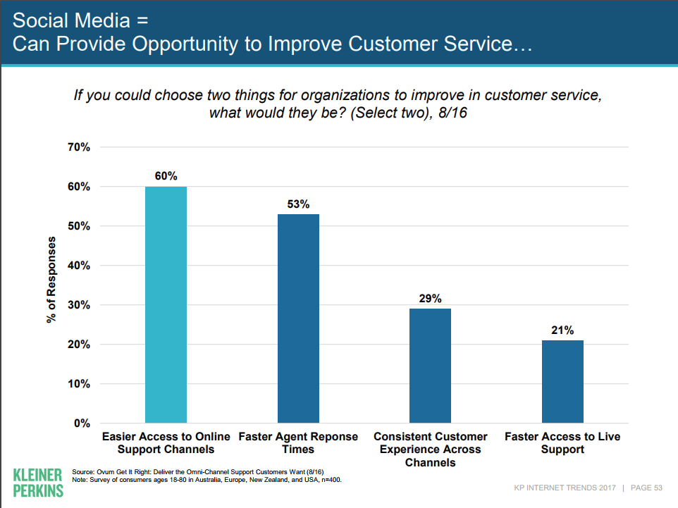 Social Media Can Improve Customer Service